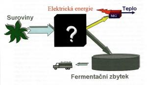 Biomasa – bioplyn – energie - hnojivo
