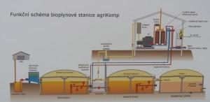 Biostanice agriKomp