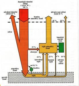 Rozložení dopadající energie