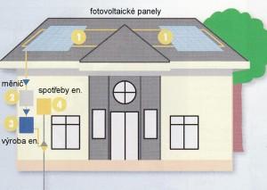 Využití fotovoltaiky
