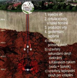Geotermální teplárna