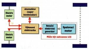 Schéma hybridního automobilu