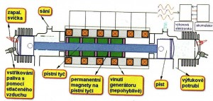 Lineární spalovací motor