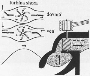 Přílivová - slapová elektrárna