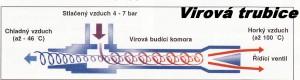 Virová trubice