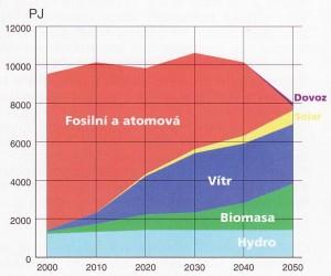 Výhled využití zdrojů energií